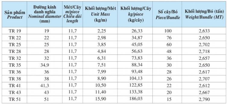 bảng trọng lượng thép gân ren việt nhật