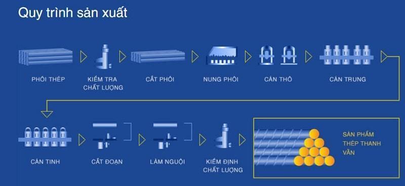 quy trình sản xuất thép việt úc