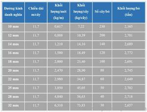 bảng tra trọng lượng thép Pomina